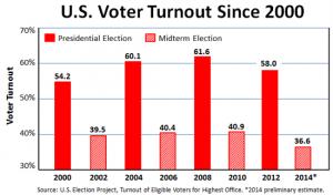 2014 election ballot measures